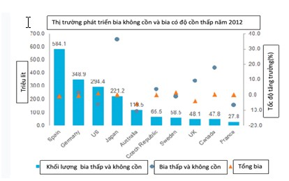 Hình 2: Thị trường phát triển bia không cồn và bia có nồng độ cồn thấp năm 2012[8].
